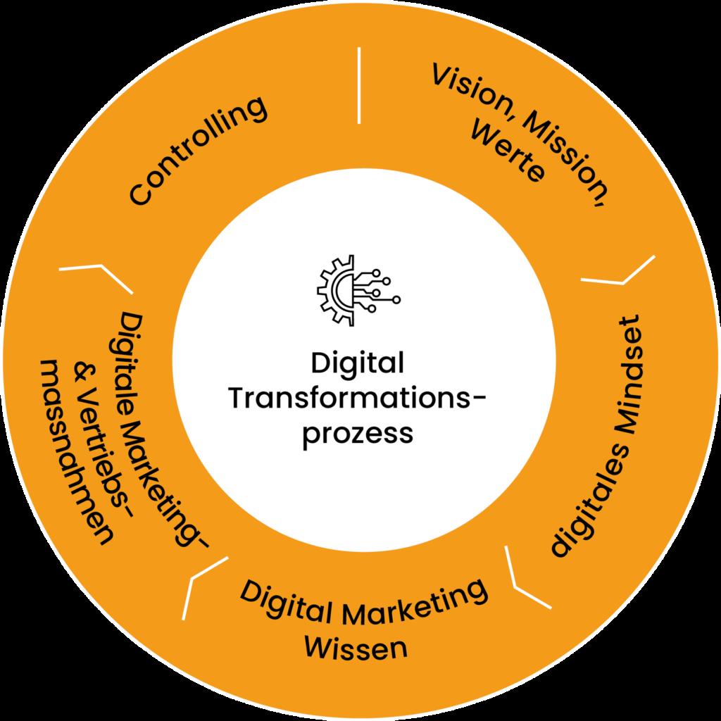 Digital Transformationsprozess