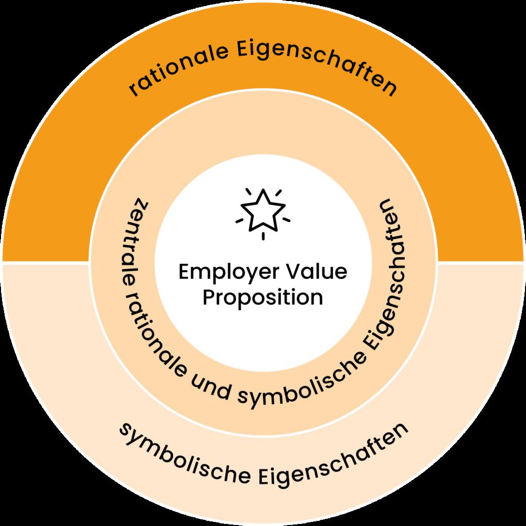 Employer Branding EVP