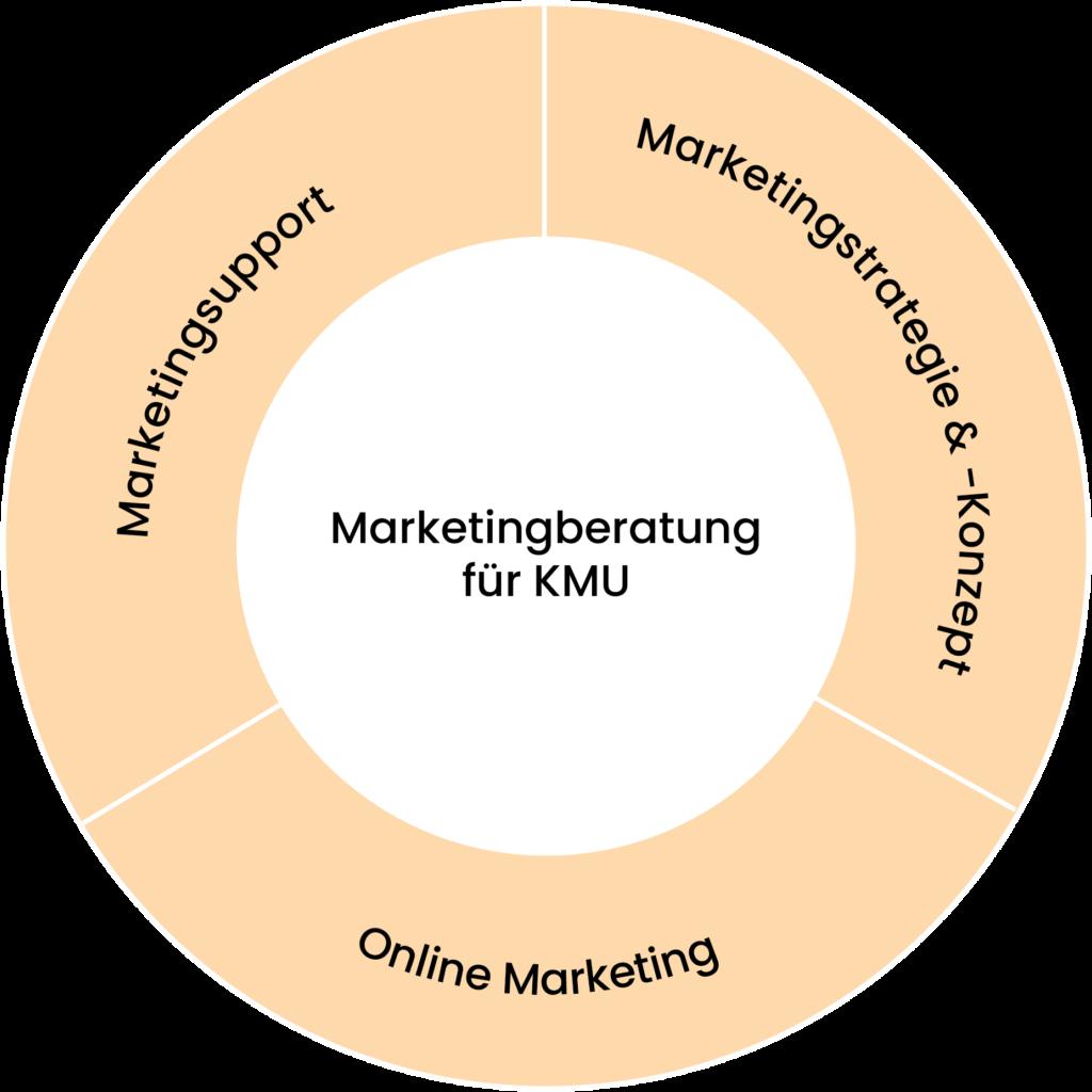 Marketingberatung